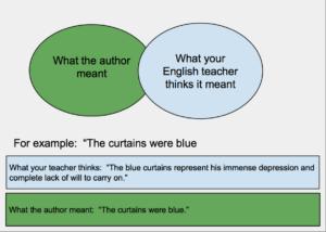 Ap Literature Essay Prompts